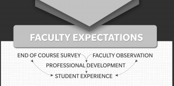 6 Bedrock Characteristics That Define Faculty Expectations